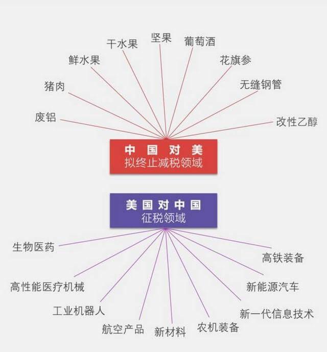 从名单上看中国才是个高科技发达国家而美国像是个农业国